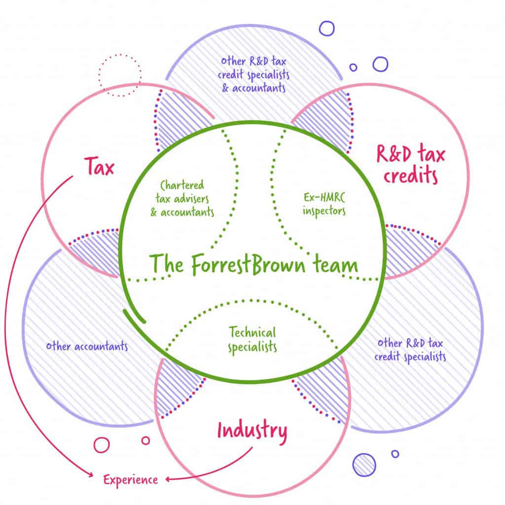 How to choose an R&D tax credit adviser diagram