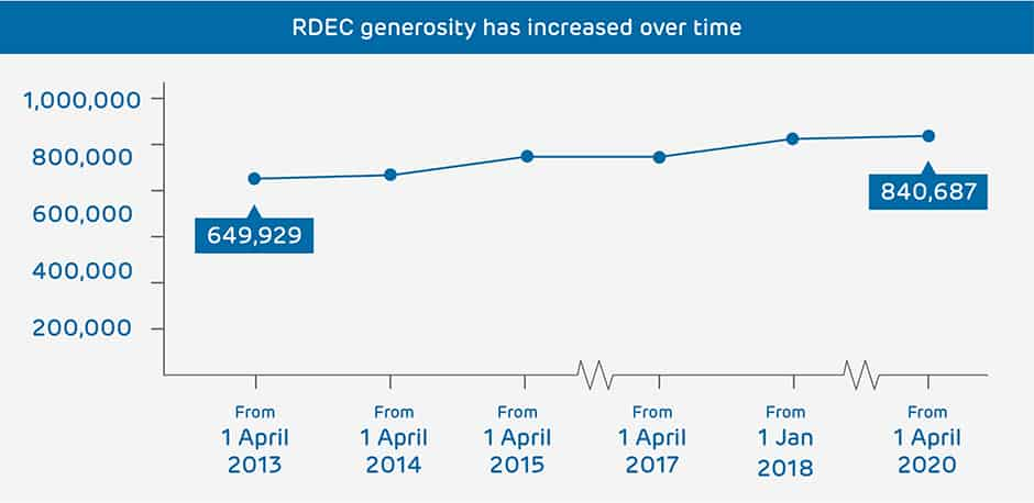 Graph - RDEC rate has increased over time