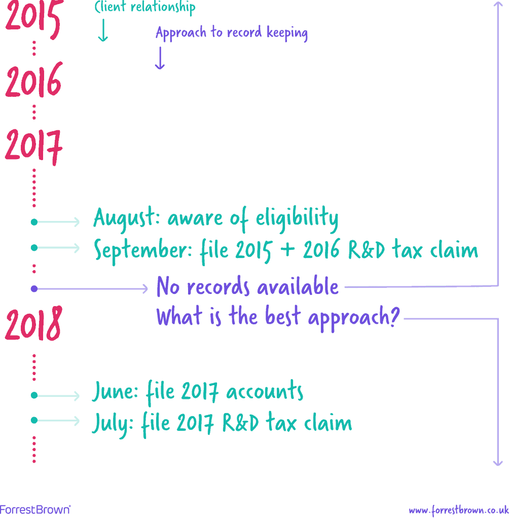 Timeline of record-keeping for R&D tax credit claims